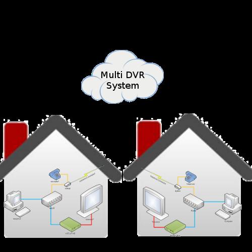 Multi DVR System