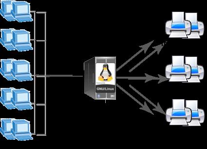 Linux Printer server
