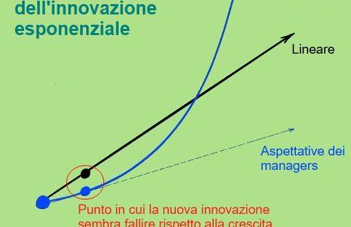 Il Problemma dell innovazione esponenziale
